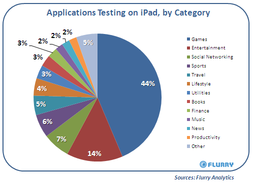Applications testing on iPad, By Category