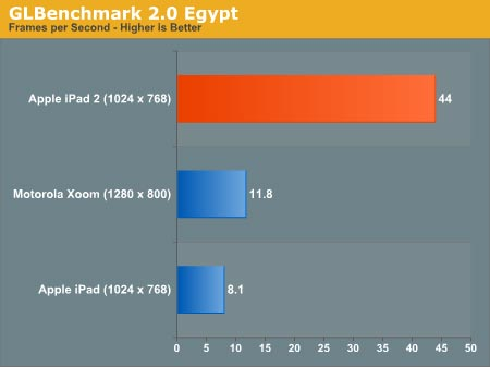 Benchmark: iPad 2 is Lightning Fast