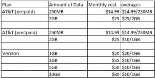 iPad 2 data plans